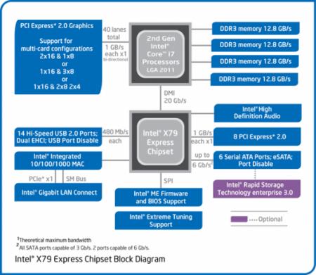 Intel разработала процессоры второго поколения Core i7 Extreme