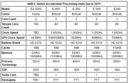 AMD выпустит еще три гибридных процессора: E2-3250, E-450 и E-300