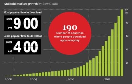 2011-й прозвали годом Android