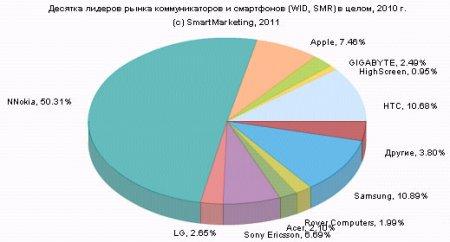 Российский рынок мобильных устройств