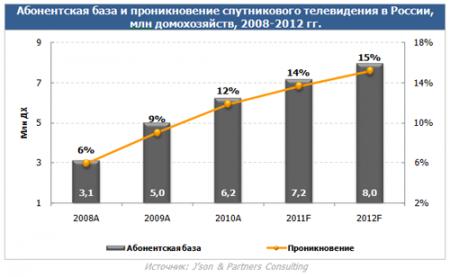 Абонентская база спутникового ТВ в России увеличилась